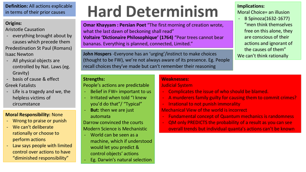 Preview of Hard Determinism Summary