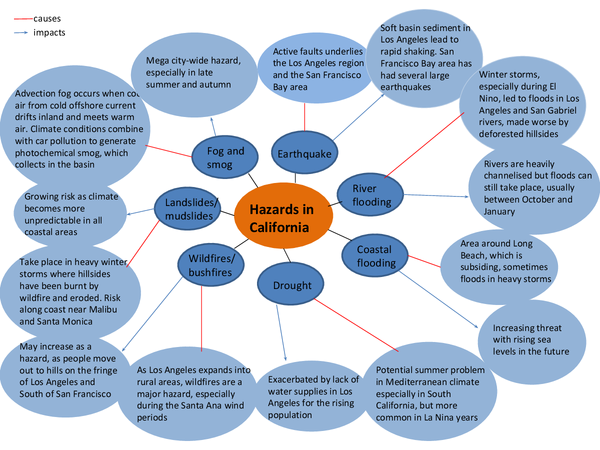 Preview of Hazards in California mindmap