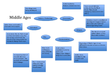 Preview of History middle ages