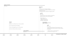 Preview of History of Medicine Timeline Ancient Period