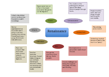 Preview of History renaissance