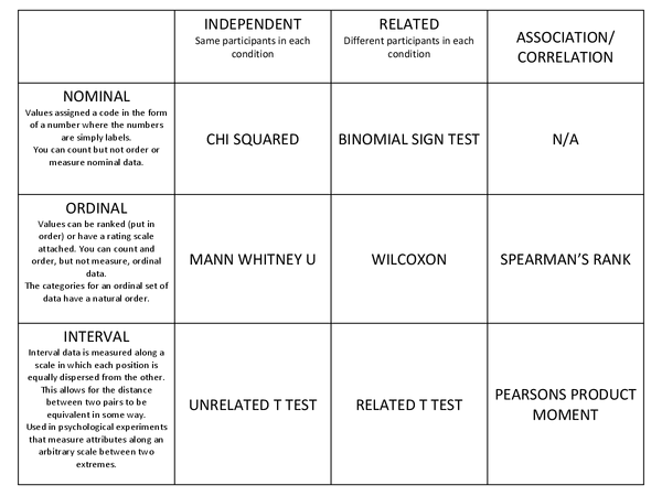 Preview of How to choose statistical tests chart