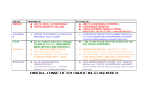 Preview of IMPERIAL CONSTITUTION  UNDER THE SECOND REICH