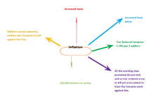 Preview of Inflation Mind Map
