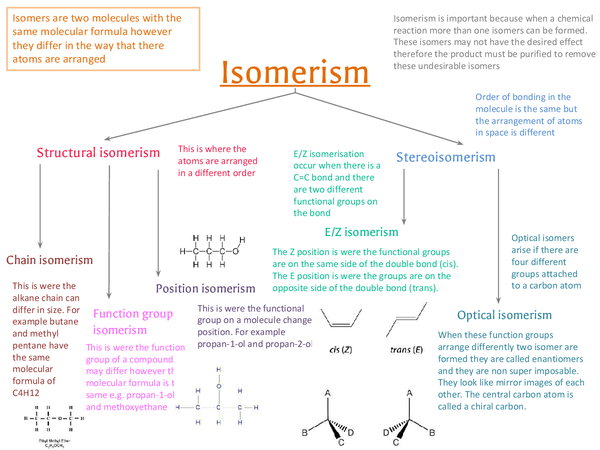 Preview of Isomerism