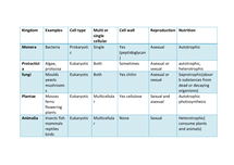 Preview of Kingdoms table As ocr Biology unit 2