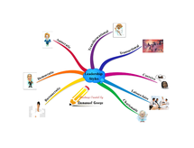 Preview of Leadership Mindmap- Types of Leadership