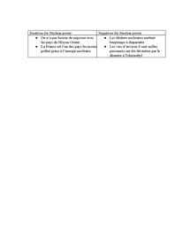 Preview of L'energie nucleaire- positifs et negatifs
