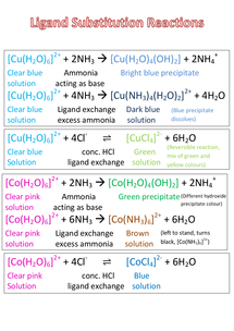 Preview of Ligand Substitution Reactions