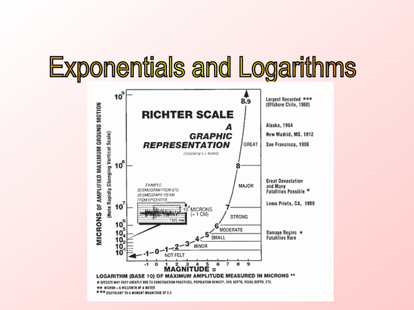 Preview of Logarithms and exponentials C2 revision