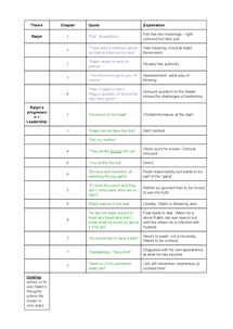Preview of LOTF Quotes and Themes Table, plus explanations.