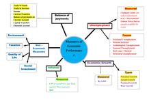 Preview of Macro Economics Unit 2 AS Edexcel Economics. Mind Maps