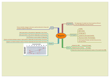 Preview of Maguire Mindmap