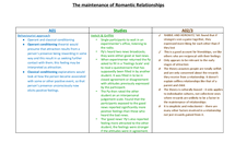 Preview of Maintenance of Romantic Relationships