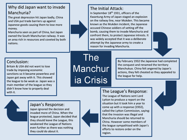 Preview of Manchuria Crisis