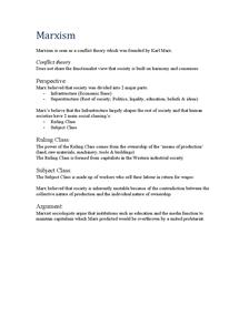 Preview of Marxism Factsheet