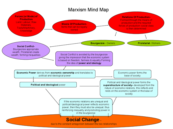 Preview of Marxism Mind Map