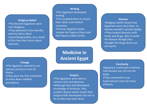 Preview of Medicine through time - Edexcel history gcse - factors diagrams