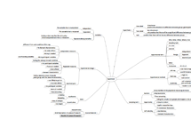 Preview of Methods: Experiment mindmap