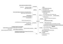 Preview of Methods: Observation mindmap