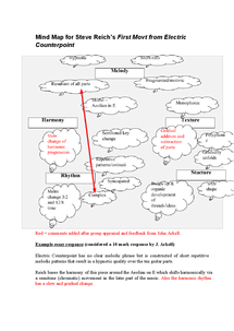 Preview of Mind map for Electric Counterpoint, AoS2