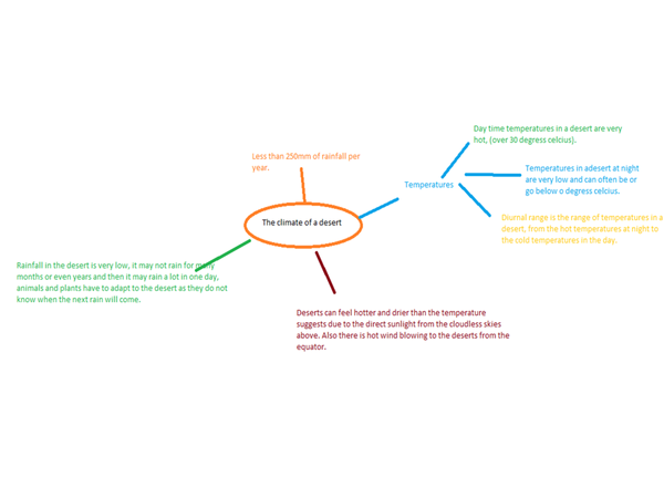 Preview of Mind map of the Climate of a hot desert