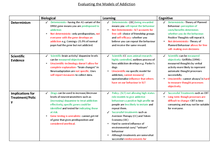 Preview of Models of Addiction- Evaluation
