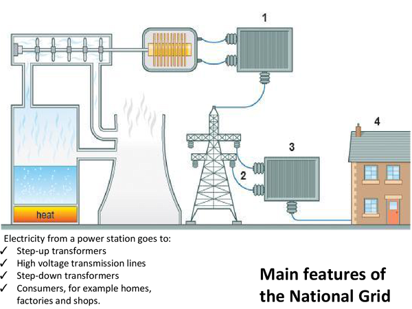 Preview of National Grid