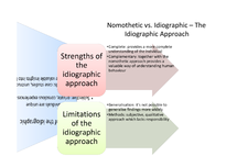 Preview of Nomothetic vs Idiographic - the Idiographic Approach