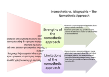 Preview of Nomothetic vs Idiographic - the Nomothetic Approach