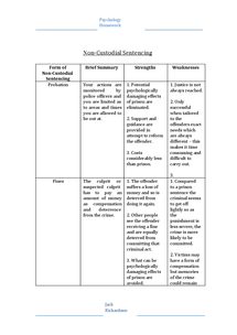 Preview of Non-Custodial Sentencing Table of Advantages and Disadvantages