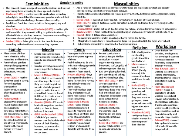 unit 2 sociology revision Whole school revision card system  what would you like to revise choose from the list below.