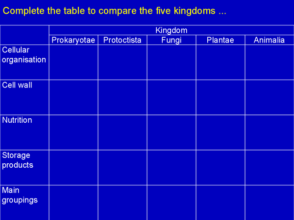 Preview of OCR Biology Unit 2 Powerpoint-Biodiversity & Evolution (Part 2)