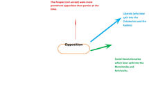 Preview of Opposition Mind Map