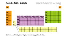 Preview of orbitals of the periodic table
