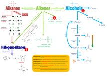 Preview of Organic Chemistry mindmap, alkanes, alkenes, alcohols