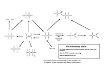 Preview of Organic reactions at AS flowchart for OCR F322 - with answers