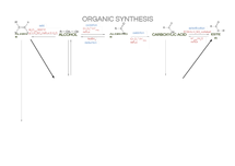 Preview of Organic synthesis routes for A2 salters chemistry