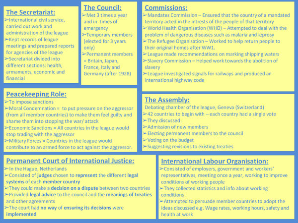 Preview of Organisation of the League of Nations