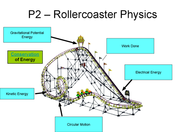 Preview of P2 T10 RollerCoaster Physics Edexcel