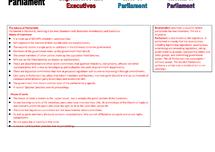 Preview of Parliament (Unit 2, Edexcel)