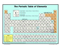 Preview of Periodic Table