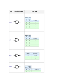 Preview of Physics - Truth Tables and Logic Gates