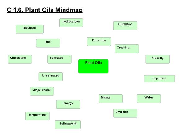 Preview of Plant Oils