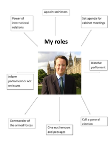 Preview of PM's roles