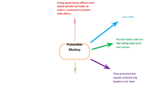 Preview of Potemkin Mutiny Mind Map