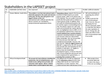 Preview of Pre-release series (#6) [2014]: Stakeholders in the LAPSSET project