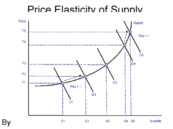Preview of Price Elasticity of Supply