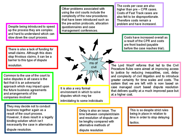 Preview of problems with civil court mind maps