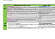 Preview of PSYA3 AQA A PSYCHOLOGY - RELATIONSHIPS